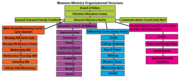 About WomenS Ministry  Aldan Union Church WomenS Ministry